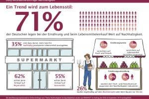 Mehrheit der Deutschen achtet beim Lebensmitteleinkauf auf Nachhaltigkeit