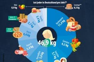 Tiefkühlkost so beliebt wie nie Pro-Kopf-Verbrauch steigt auf 46,9 Kilogramm