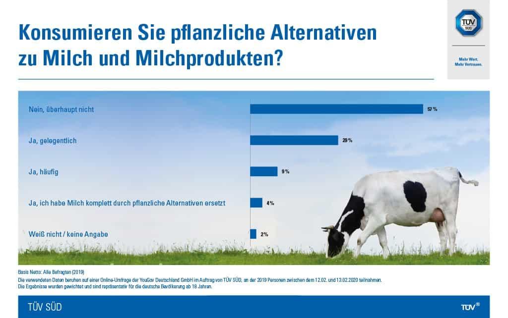 TÜV SÜD-Umfrage: Kuhmilch ist weiterhin beliebt bei Verbrauchern